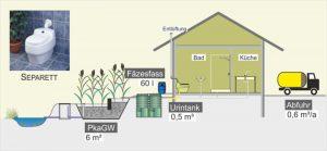 Rolling Tiny House Abwasserlösungen