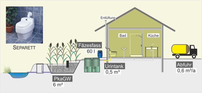 Abwasserlosungen