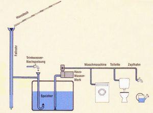 Regenwasser-Vorrüstung